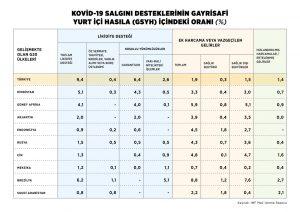 Türkiye'nin likit destekleri devleri geride bıraktı